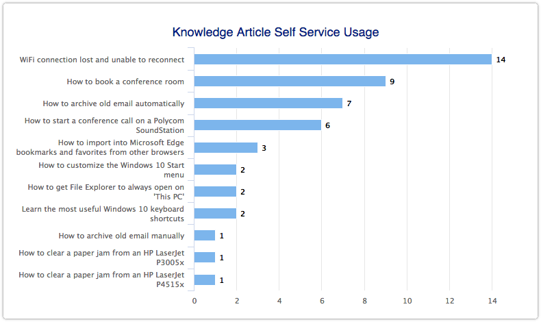 Knowledge article usage in self service