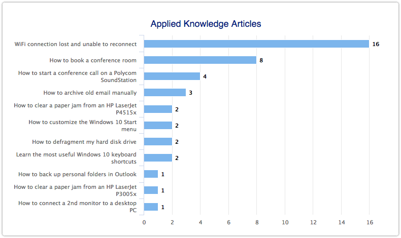Knowledge articles applied to requests