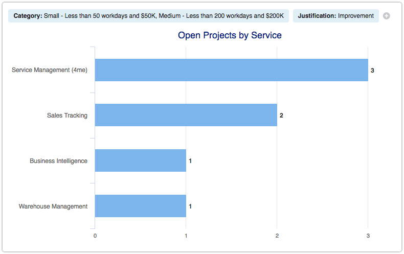 Open projects by service