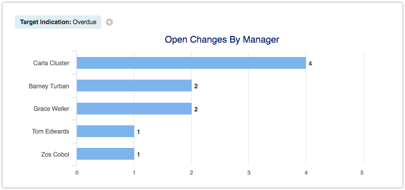 Overdue Changes by Change Manager report
