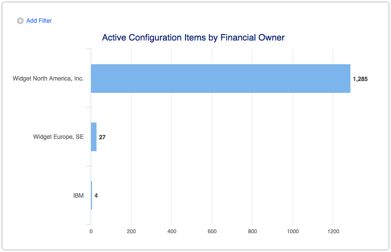 Active configuration items by financial owner report