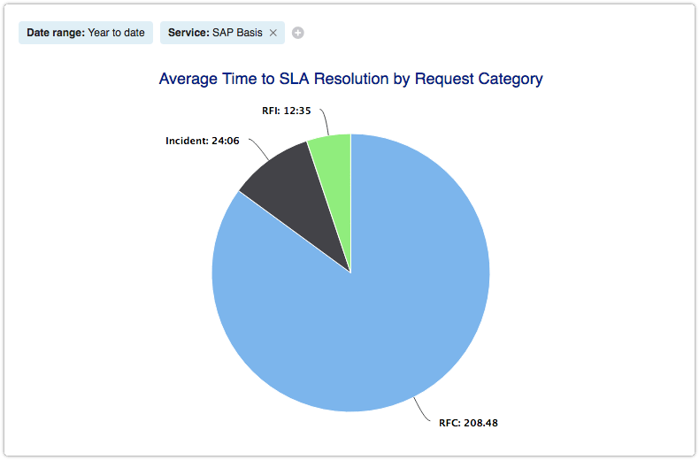 Average Time to SLA Resolution by Request Category report