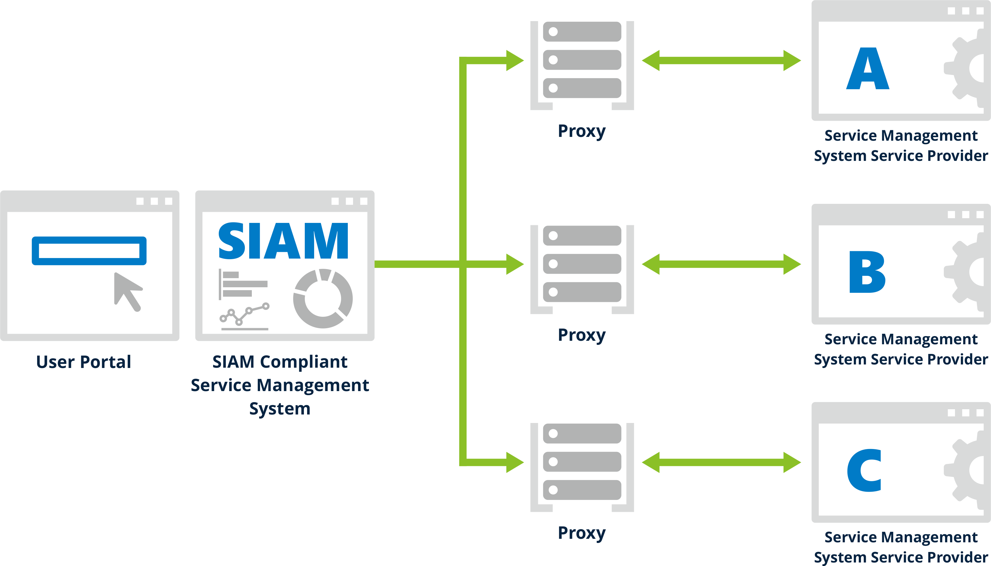 Service integration by proxy