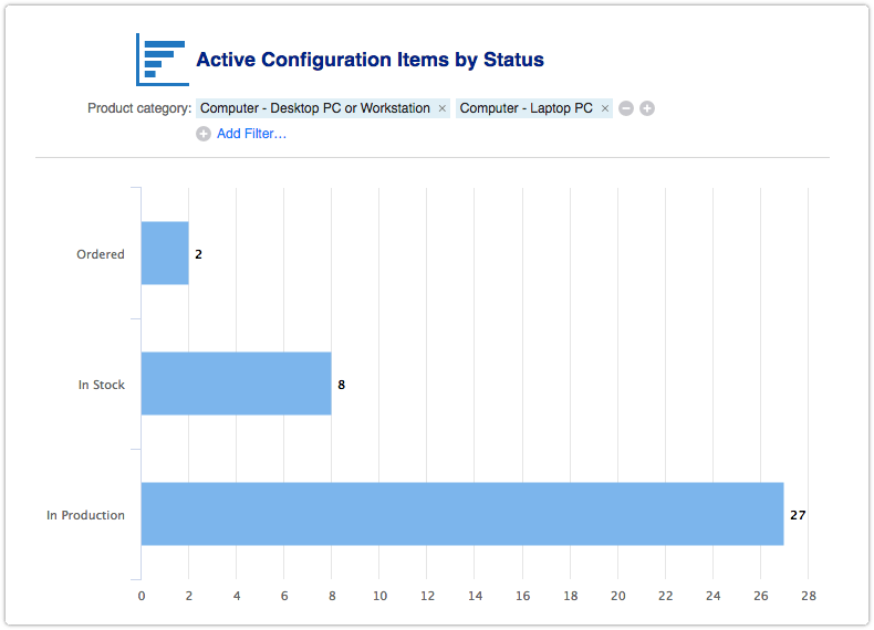 Active configuration items by status report filtered by product category