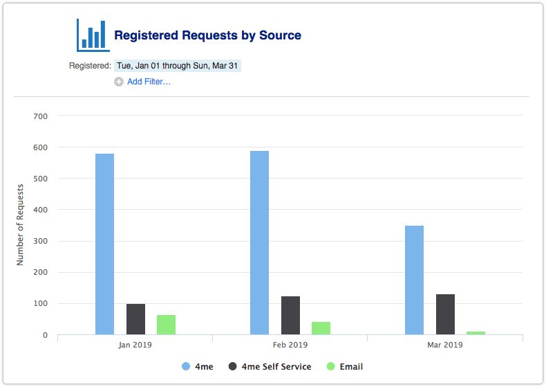 Registered Requests by Source report