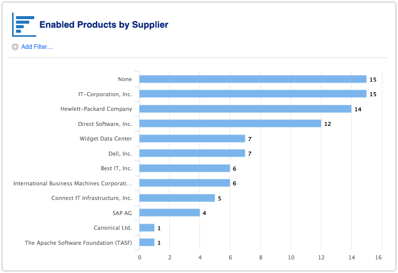 Enabled products by supplier