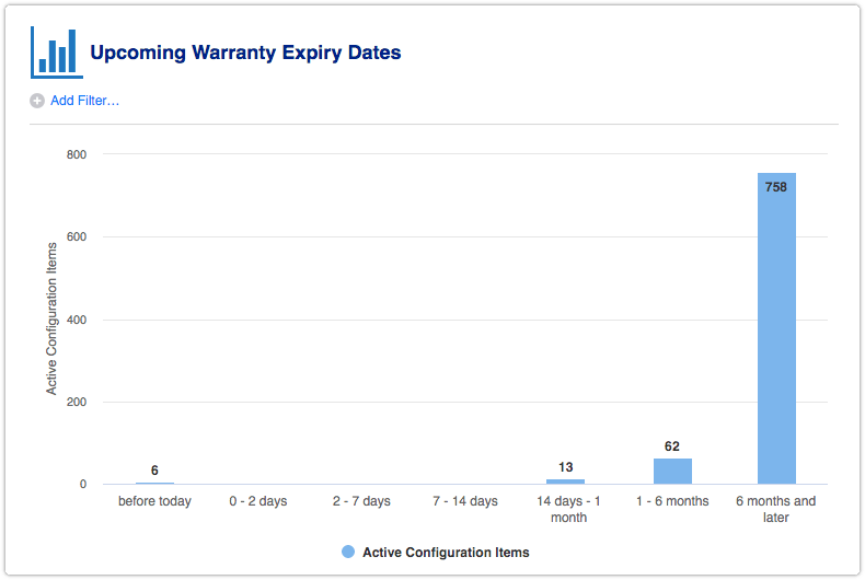 Report - Upcoming Warranty Expiry Dates