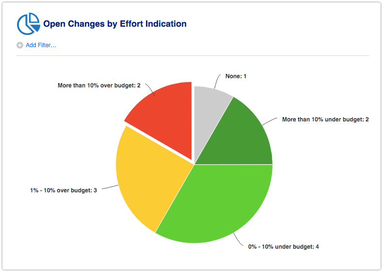 Open Changes by Effort Indication report