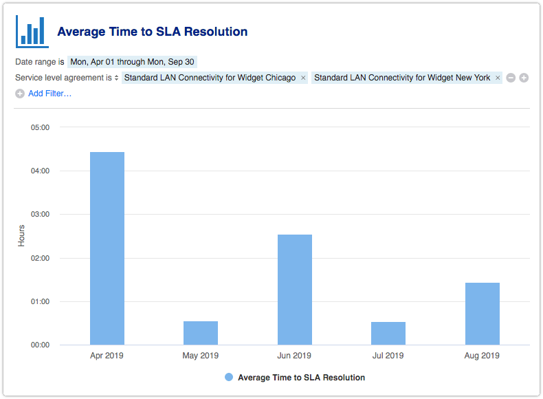Service level agreement filter applied to SLA report