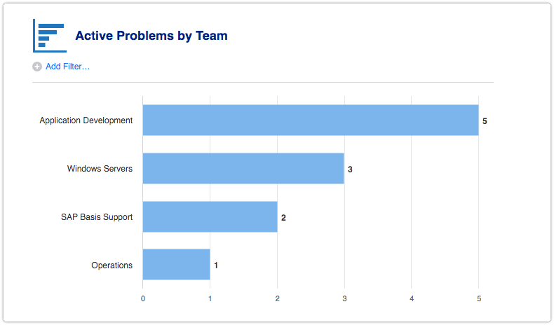 Active Problems by Team report
