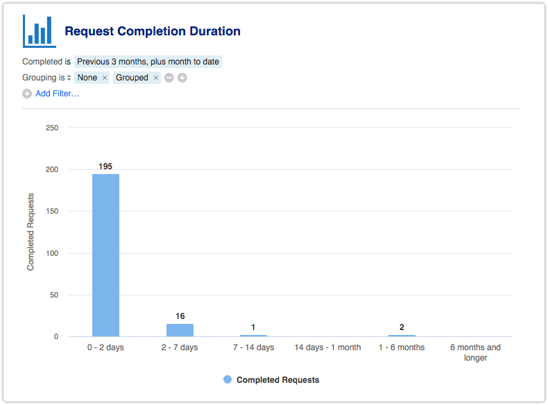 Request Completion Duration report