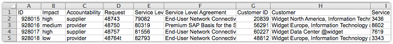 Affected SLA export file with additional columns
