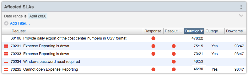 Affected SLAs view with Duration column