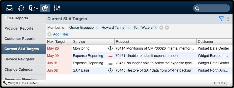 Current SLA Targets filtered by member