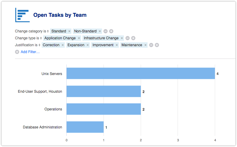 Open Tasks by Team report filtered by change attributes