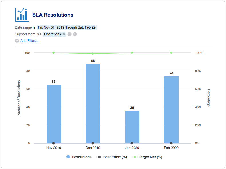 SLA Resolutions report filtered by support team