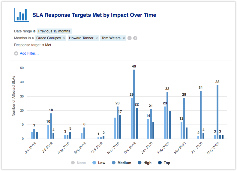 SLA Response Targets Met by Impact Over Time report filtered by member