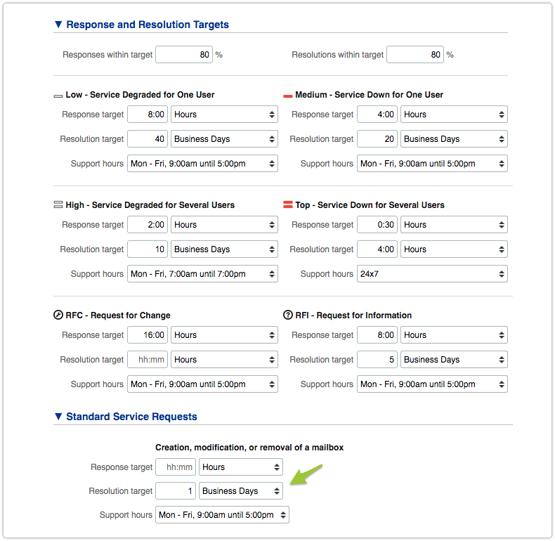 Response and resolution target specification in service offering