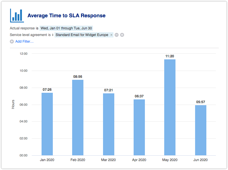 Average Time to SLA Response report filtered by SLA