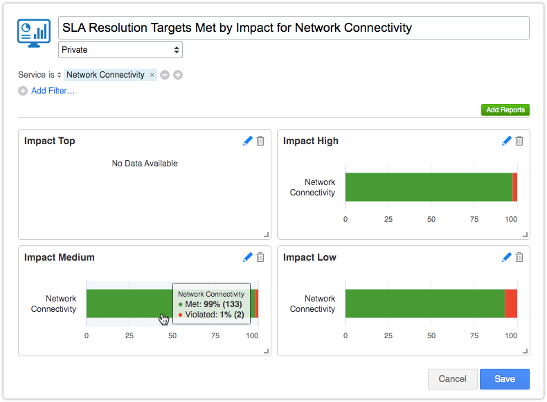 Dashboard with SLA report for each impact level