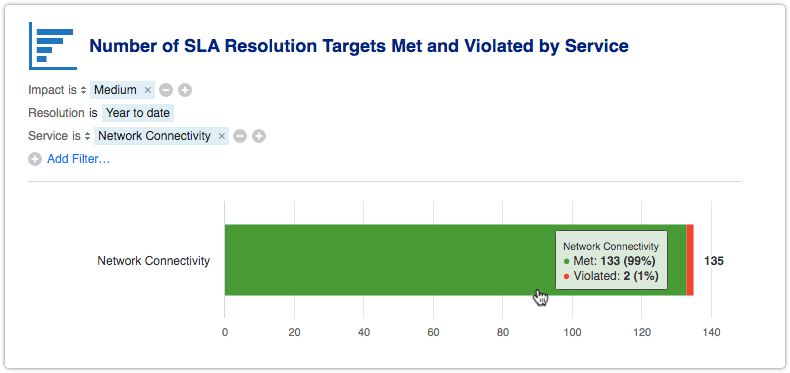 Number of SLA Resolution Targets Met and Violated report filtered by service report and impact