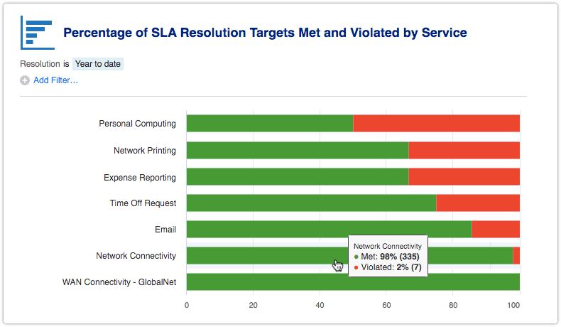 Percentage of SLA Resolution Targets Met and Violated by Service report