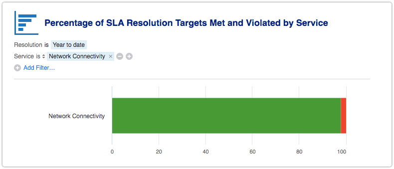 Percentage of SLA Resolution Targets Met and Violated report filtered by one service