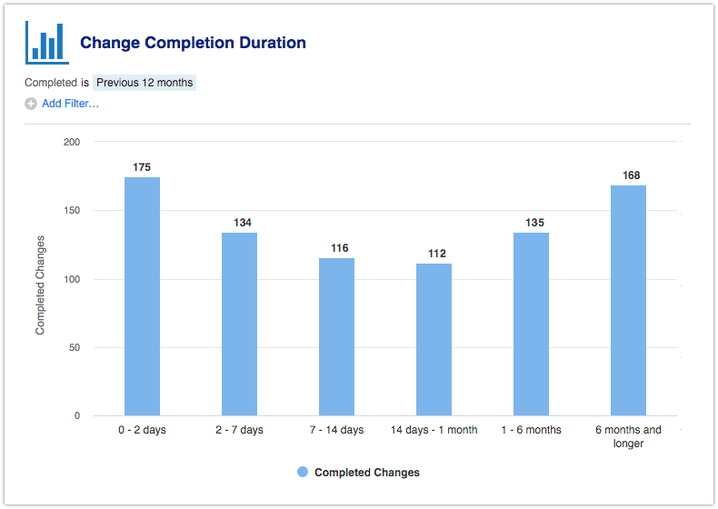 Change Completion Duration report