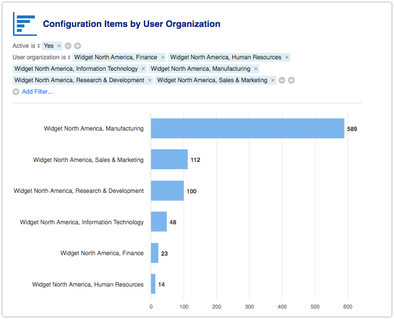 Configuration Items by User Organization report