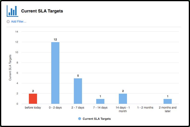Current SLA Targets report