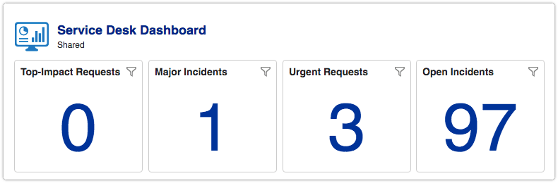 Dashboard with duplicated report