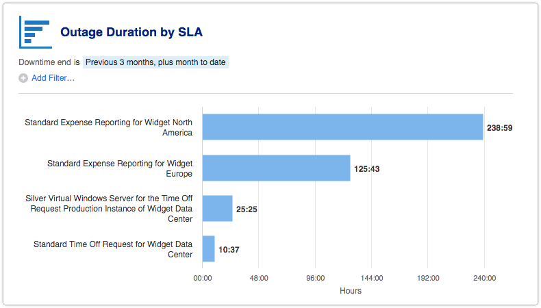 Outage Duration by SLA report