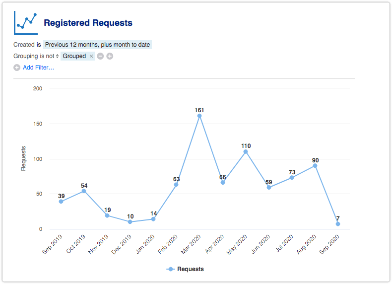 Registered Requests line chart report