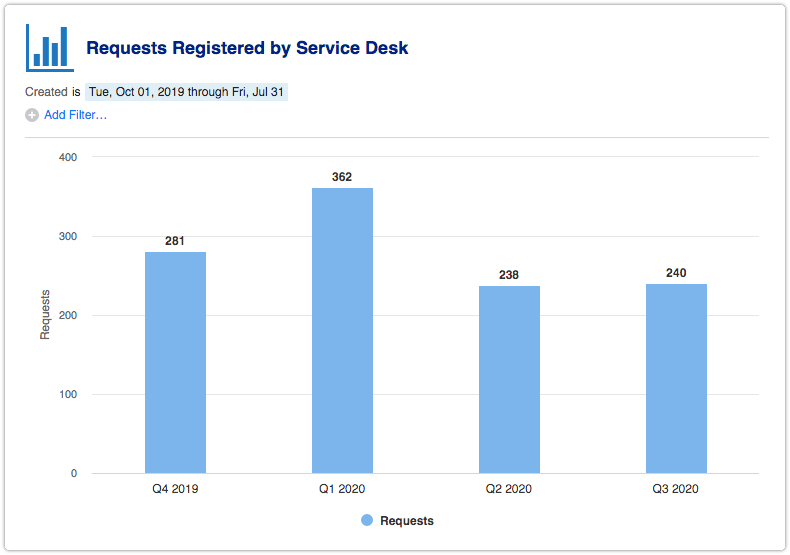 Requests Registered by Service Desk with time interval set to quarter