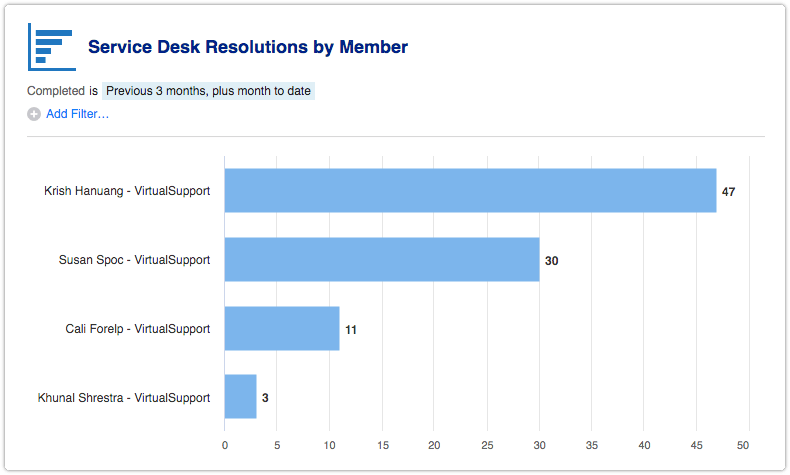 Service Desk Resolutions by Member report