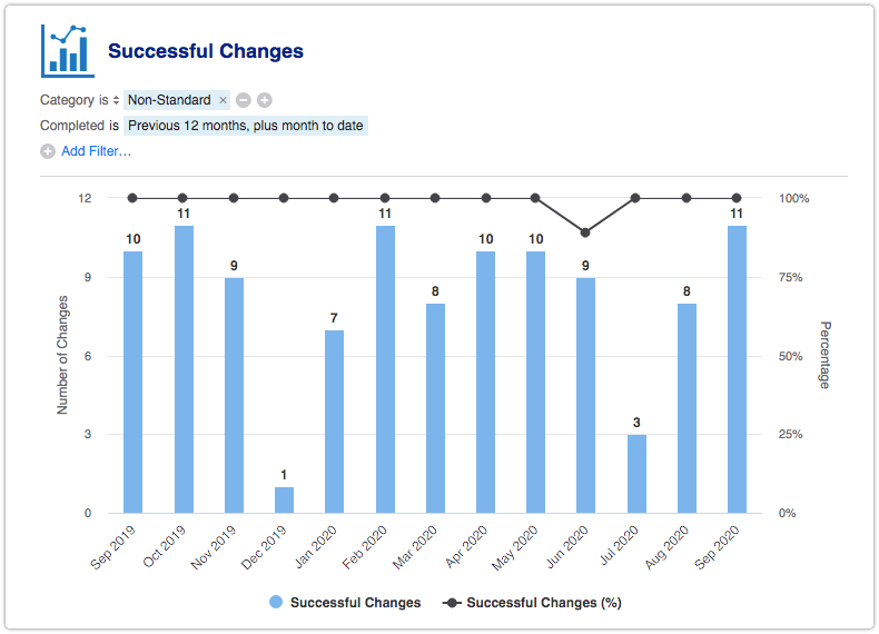 Successful Changes report