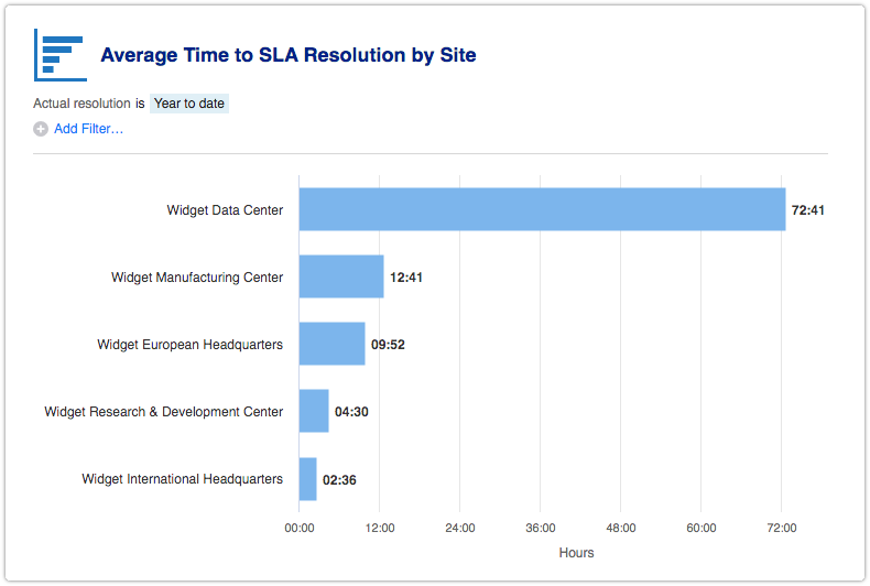 Average Time to SLA Resolution by Site report