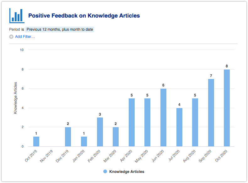 Positive Feedback on Knowledge Articles report