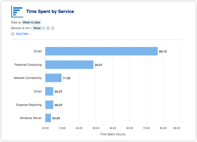 Time Spent by Service report