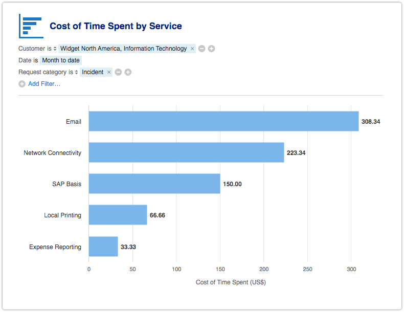 Cost of Time Spent by Service report