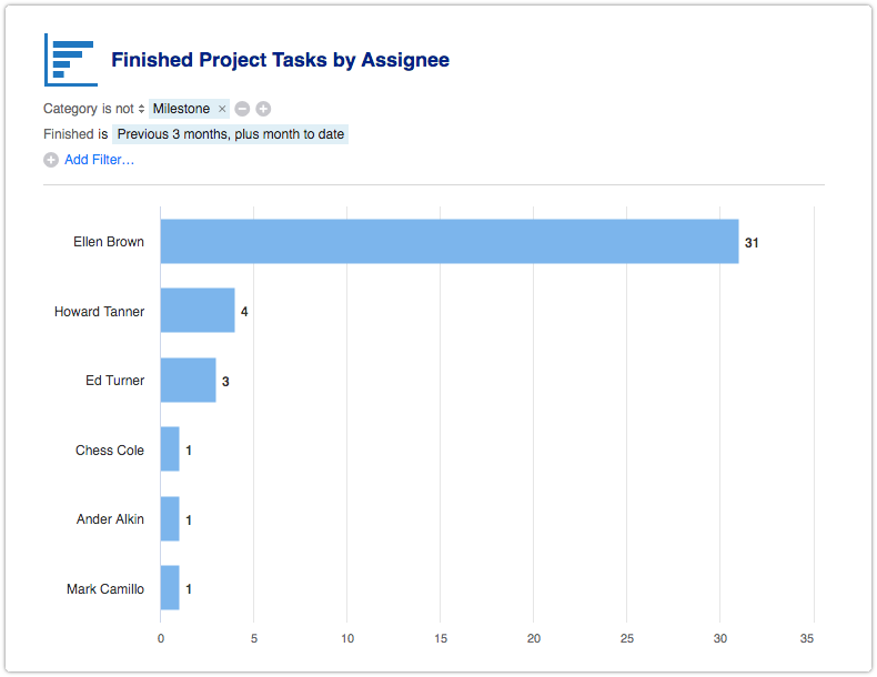 Finished Project Tasks by Assignee report