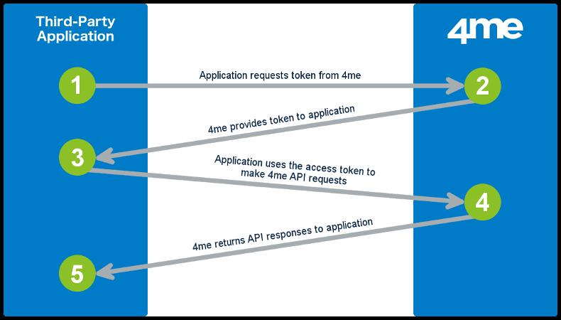 4me OAuth v2 Client Credentials diagram