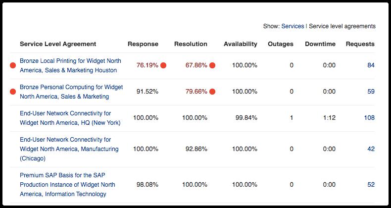 Customer report by SLA
