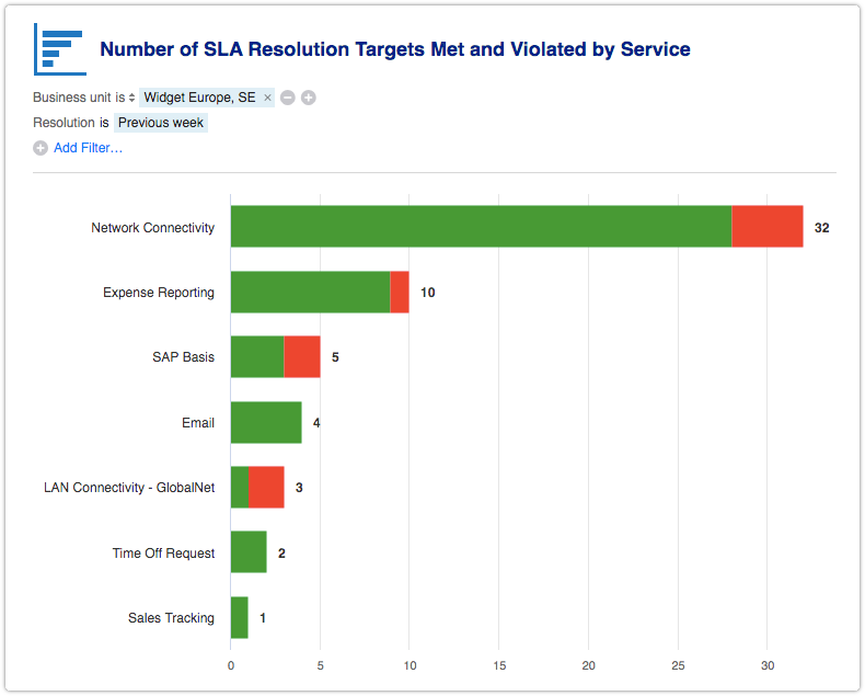 SLA report filtered by business unit