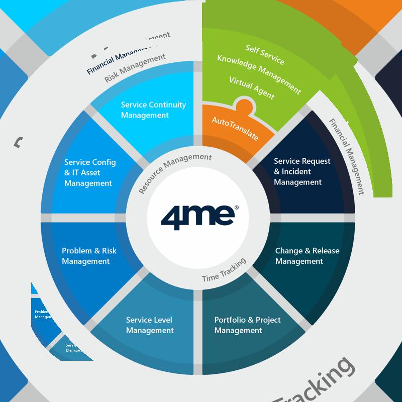 4me IT Service Management capabilities