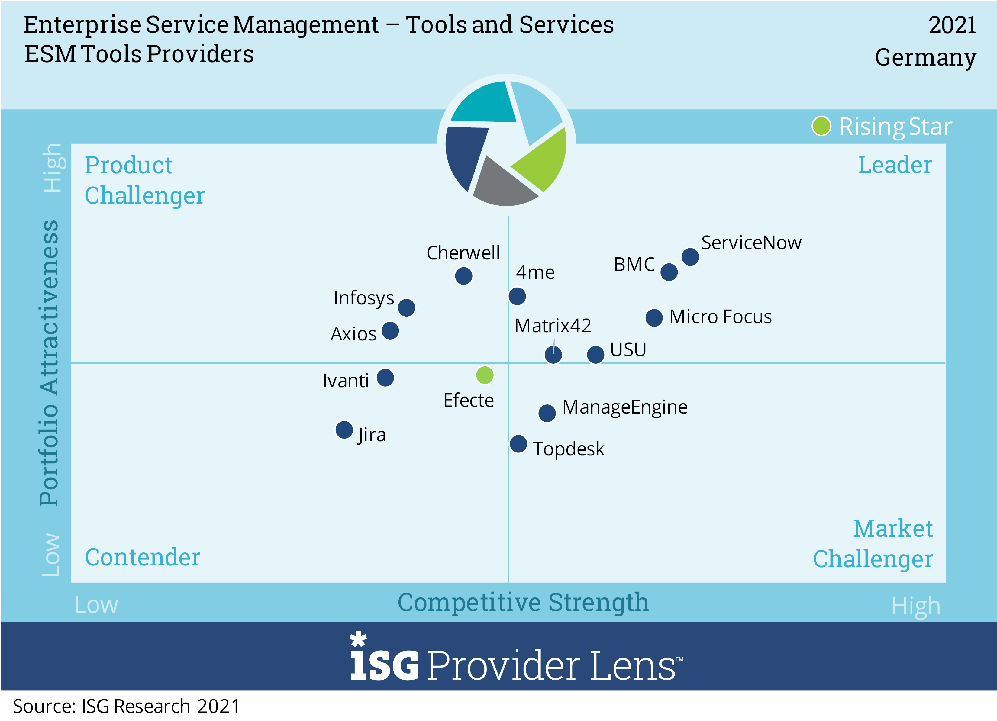 ISG ESM Tools Providers Quadrant