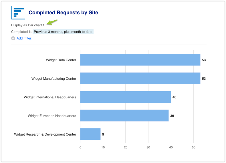 Completed Requests by Site report displayed as bar chart