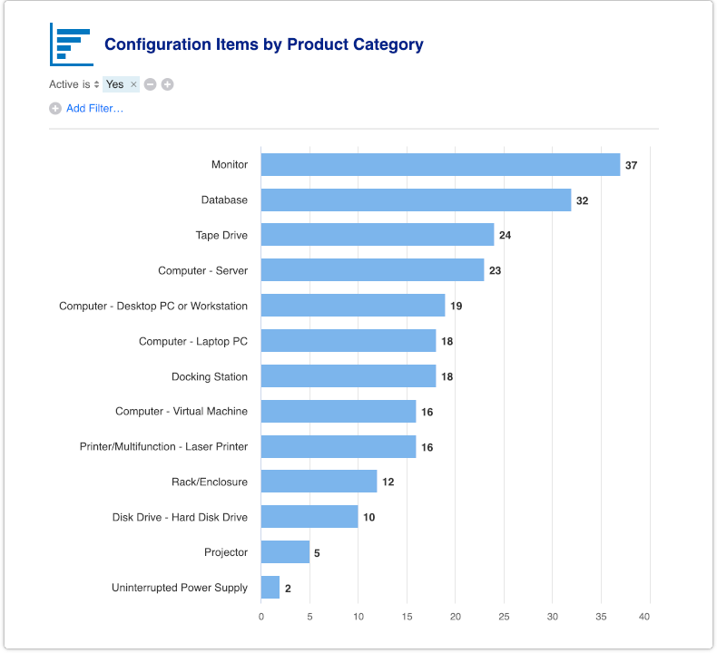 Configuration items by product category