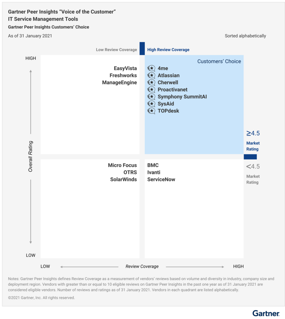 Gartner Peer Insights 'Voice of the Customer' IT Service Management Tools - Customers' Choice