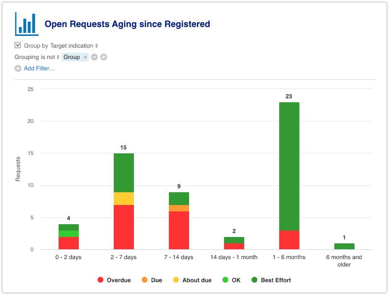 Open Requests Aging report grouped by target indication
